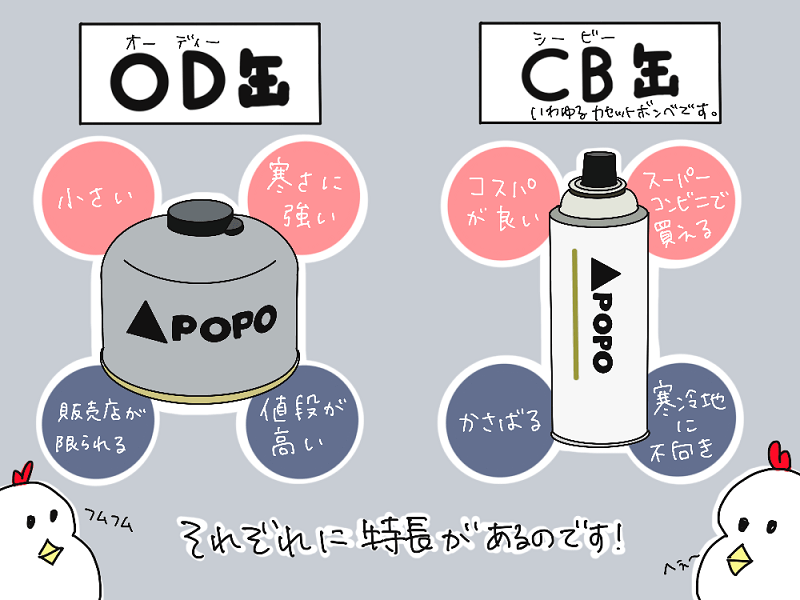 ガスカートリッジ OD缶とCB缶それぞれの特長