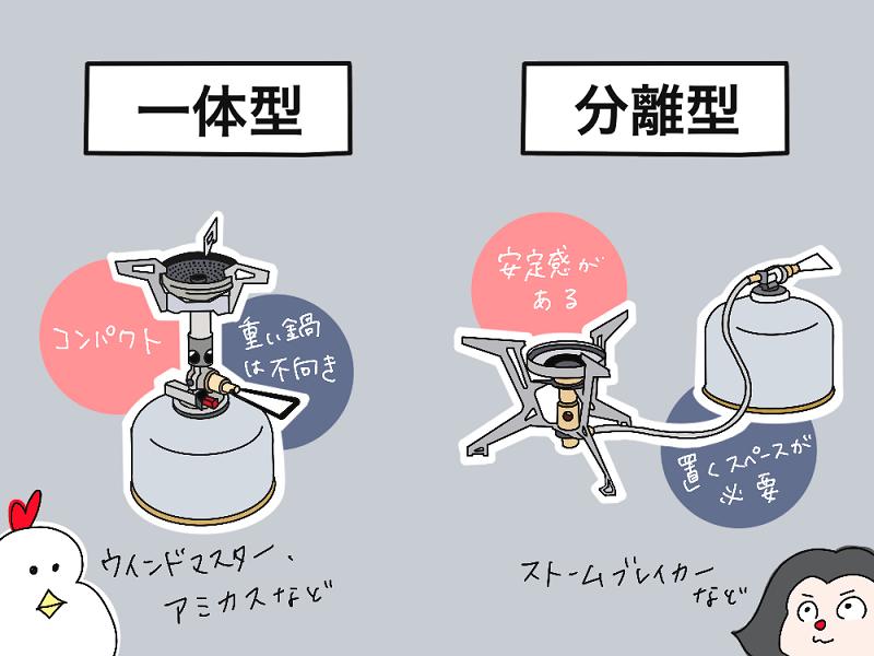 バーナー 一体型と分離型それぞれの特長