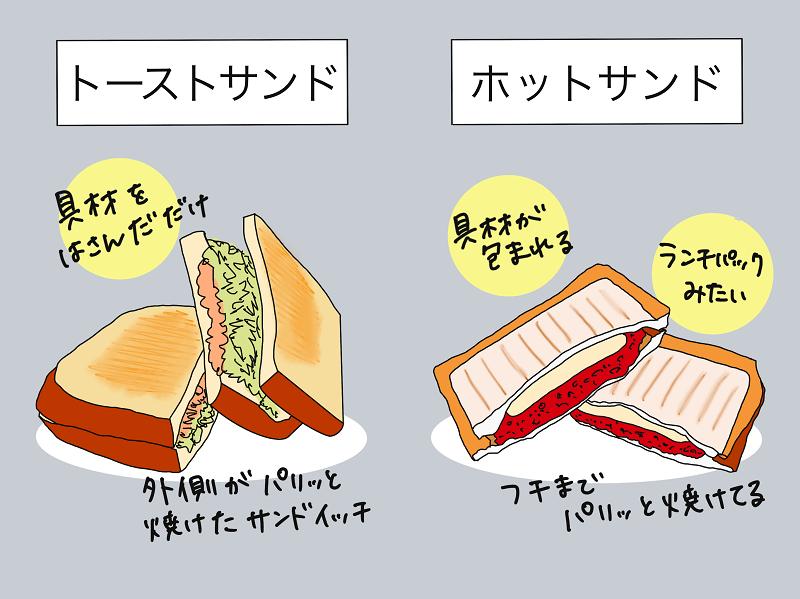 SOTO「トーストサンドパン」トーストサンドとホットサンドの違い