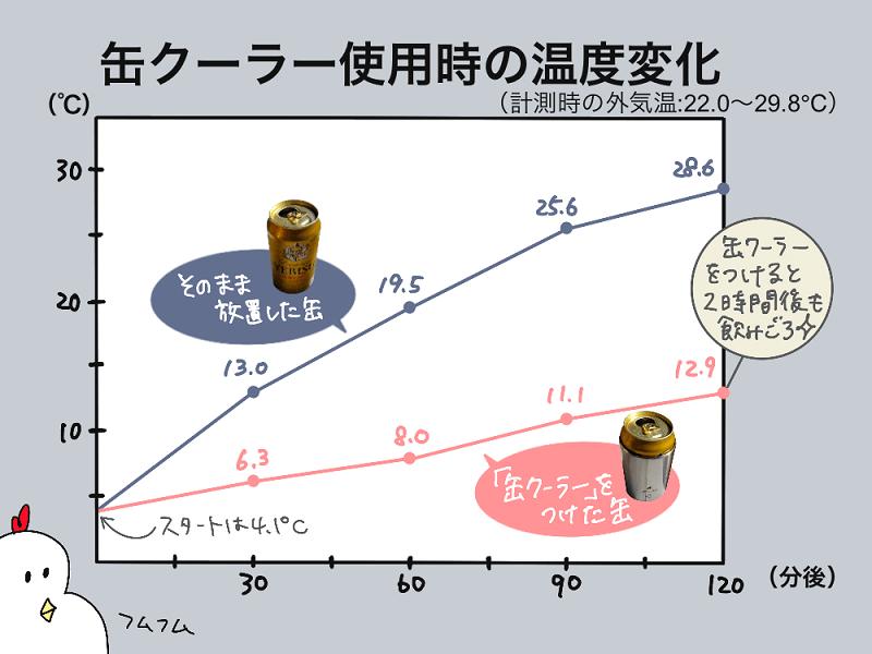 snowpeak「缶クーラー350」の保冷効果を検証!温度変化グラフ